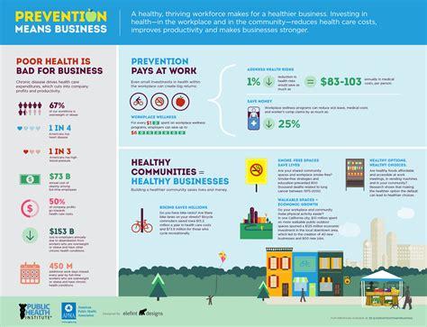 Home Economics Food Design Challenge by Prevention Means Business Building Healthy Communities