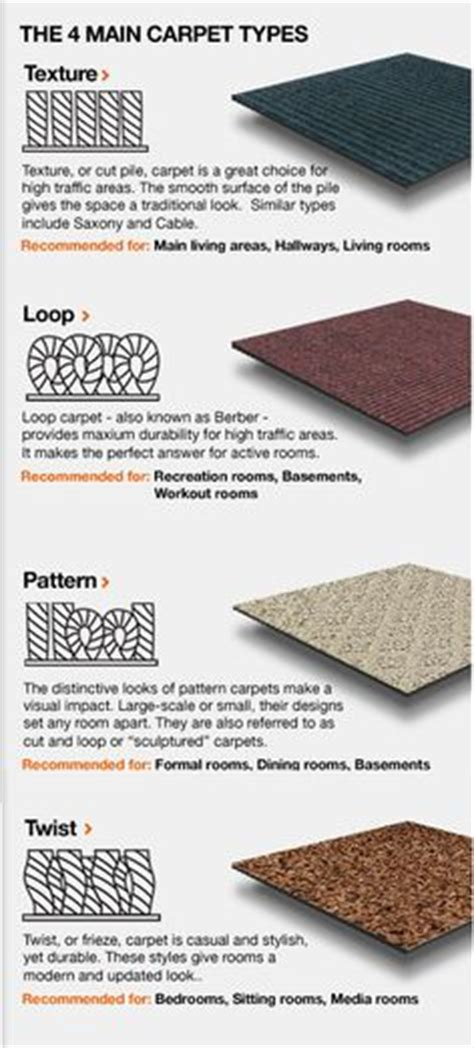 Different Types Of Carpets And Rugs 1000 images about how to choose a carpet type on