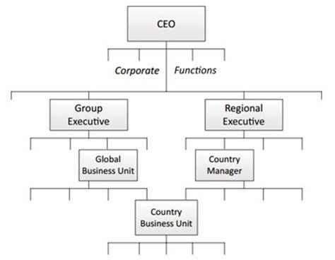 desain dan struktur organisasi manajemen manajemen dan bisnis desain organisasi