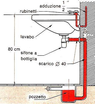 Tubo Scarico Lavandino Diametro by Architetto Di Leo Leonardo L Impianto Idraulico