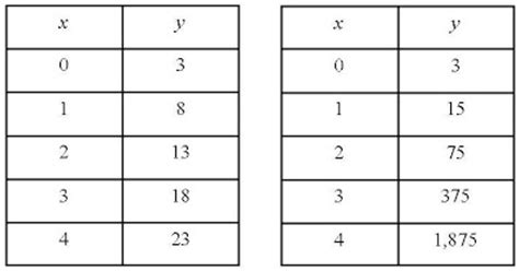 Exponential Table by Math 7 June S Portfolio