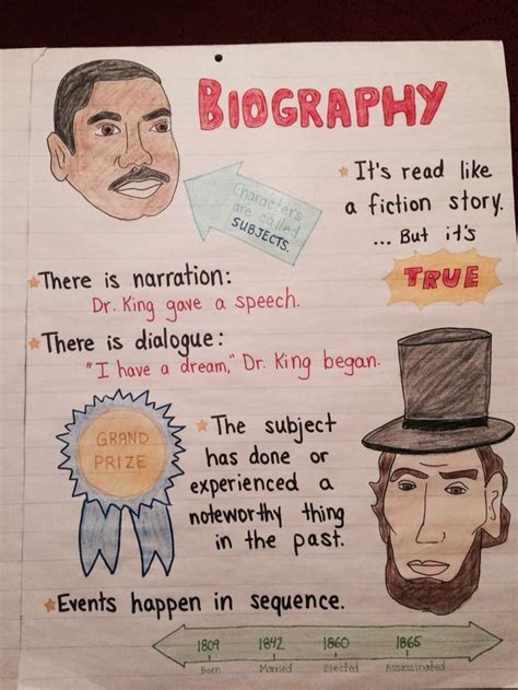 biography unit biography unit a collection of education ideas to try