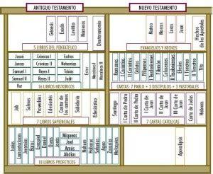 libro la bible libros de la biblia la biblia religion bible and biblia