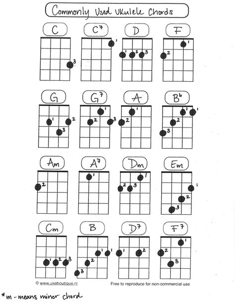 Printable Ukulele Chord Chart With Finger Numbers | miss zahn s chords w finger numbers music with miss zahn