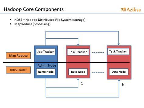 Grading Machine hadoop core components aziksa