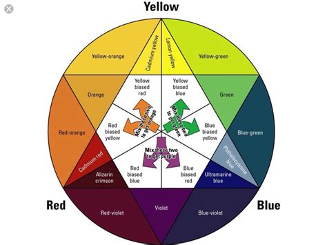 color wheel with names pin by manoj bhatty on drawing tips ref etc