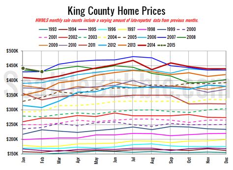 nwmls sales and listings both inched up in february