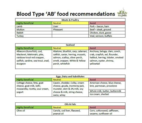 hollywood celebrities blood type food type for blood type a positive and diet consultinginter