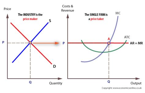 graph maker economics the theory of competition
