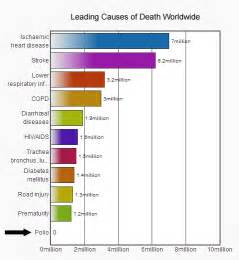 To the top 10 leading causes of death worldwide according to who