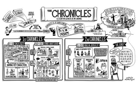 Outline 2 Chronicles 20 by 2 Chronicles Overview And Outline 187 Reasons For Jesus
