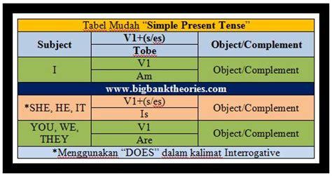 contoh simple present tense pattern 1 20 contoh soal simple present tense tersulit berani coba