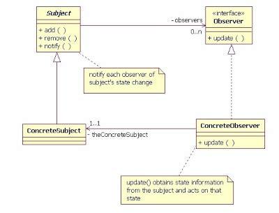 Ui Observer Pattern   programming blackberry blackberry threads dynamically
