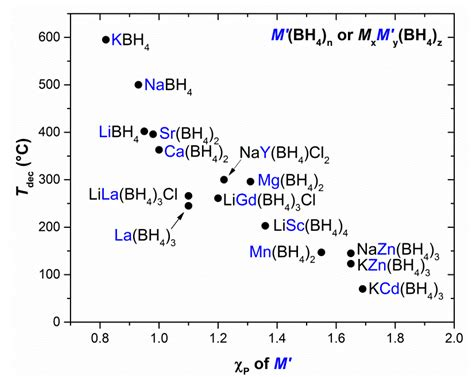 Thermal Decomposition Of Sodium Hydrogen Carbonate Essay by Thermal Decomposition Of Sodium Hydrogen Carbonate Essay Bamboodownunder