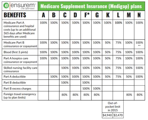 supplement plans medicare medicare supplement plans with best picture collections