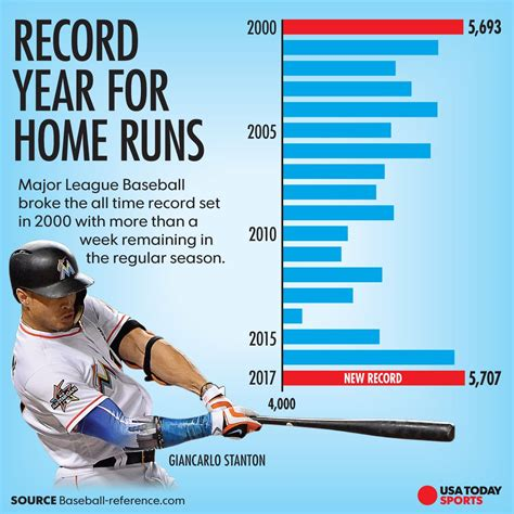why mlb players are hitting home runs on a record pace
