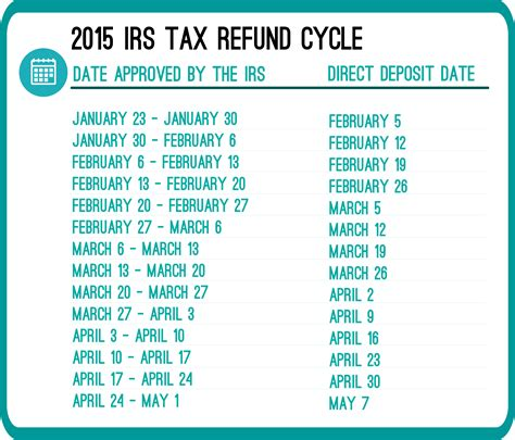 2014 tax refund schedule chart tax table 2014 irs newhairstylesformen2014 com