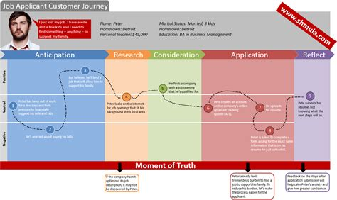 journey map template waste of overprocessing is everywhere