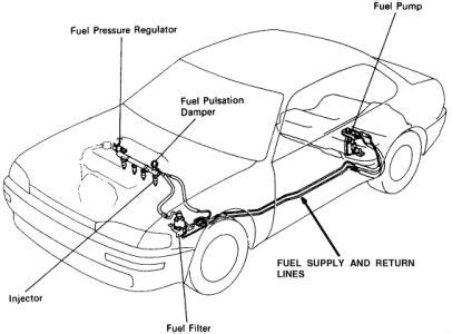 1995 Toyota Camry Fuel Filter Where Is Fuel Filter Located