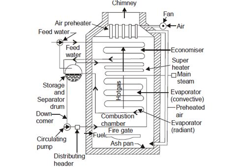 boiler working principle pdf la mont boiler me mechanical