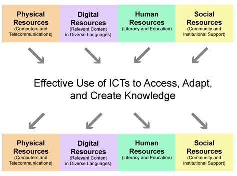layout definition ict reconceptualizing the digital divide warschauer first