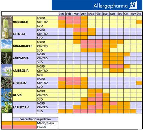 Il Calendario Il Calendario Dei Pollini Allergopharma Italia