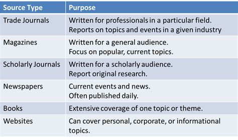 Essay About Sources Of Information by Types Sources