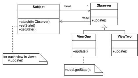 ui observer pattern observer design pattern