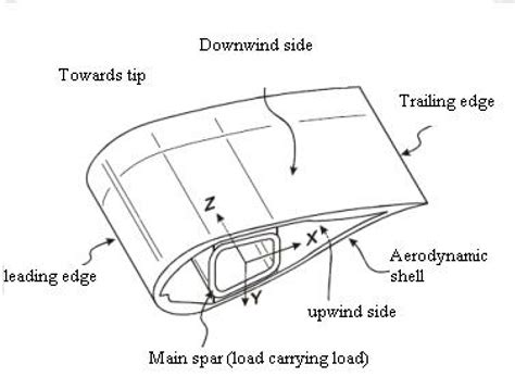 Wind Turbine Blade Cross Section by Typical Cross Sections Of Wind Turbine Blade Sorensen Et
