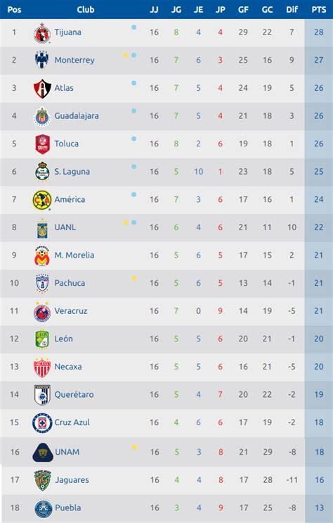 la tabla general luego de 16 jornadas 6 equipos
