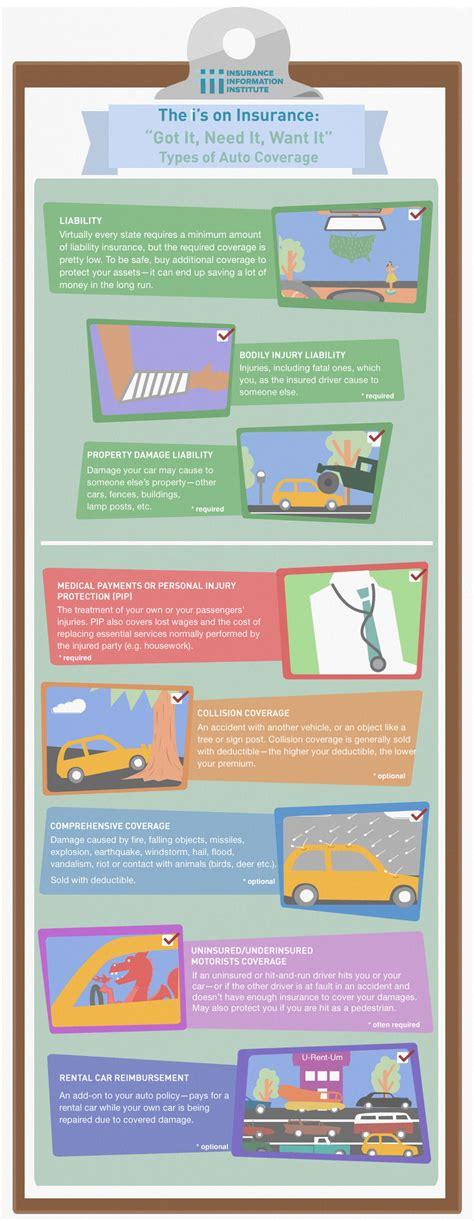 Infographic: Types of Auto Coverage   III