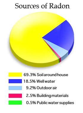 Which Granite Emits The Most Radon - granite and radon