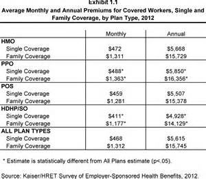 Average Cost Of C Section With Insurance by Ehbs 2012 Section 1 The Henry J Kaiser Family Foundation