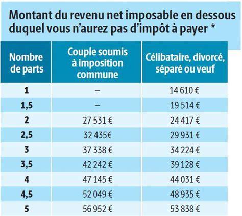 Plafond Pour Etre Non Imposable les revenus maximaux pour ne pas 234 tre imposable en 2018