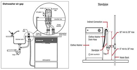 What Is A Cross Connection In Plumbing by West Sound Utility District Port Orchard Wa