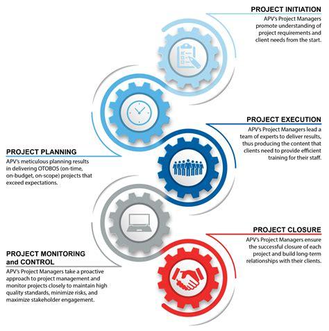 project management program and project management apvit