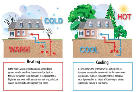 how heating systems work geothermal information plumbing heating