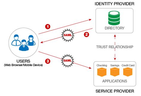 saml architecture diagram how saml is used for single sign on sso forum systems