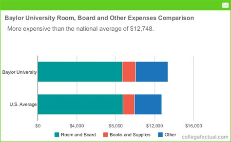scholarships for room and board baylor room board costs dorms meals other expenses
