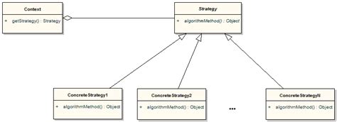design pattern strategy the strategy pattern