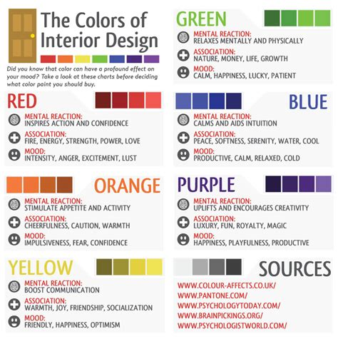 what colors affect mood colors affect mood chart interior design ideas