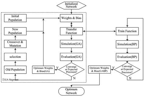 layout versus schematic algorithm bitterness intensity prediction of berberine hydrochloride