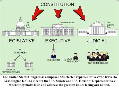 the two houses of the united states congress are the two houses of the united states congress are 28