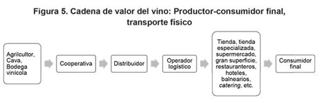 tipos de cadenas productivas en mexico cadena de valor econ 243 mico del vino de baja california m 233 xico