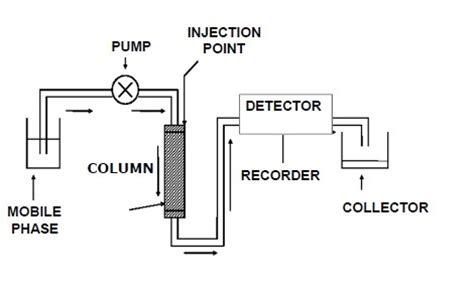 high performance liquid chromatography diagram analytical instruments high performance liquid chromatography