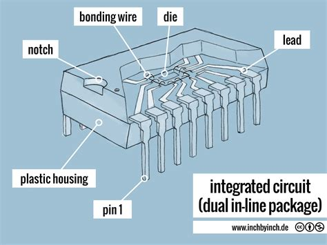 integrated circuit are used in inch technical integrated circuit