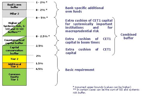 capital requirements banks coppola comment
