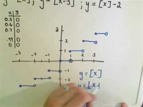 graphing  greatest integer  floor function youtube