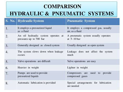 Hydraulics And Pneumatics introduction to hydraulics and pneumatic