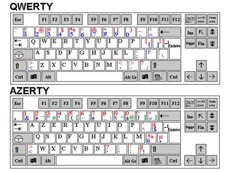 Keyboard Layout Qwerty Azerty | telnet where is the character on an azerty keyboard